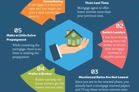 6 Things You Should Know Before Renewing Your Mortgage Infographic