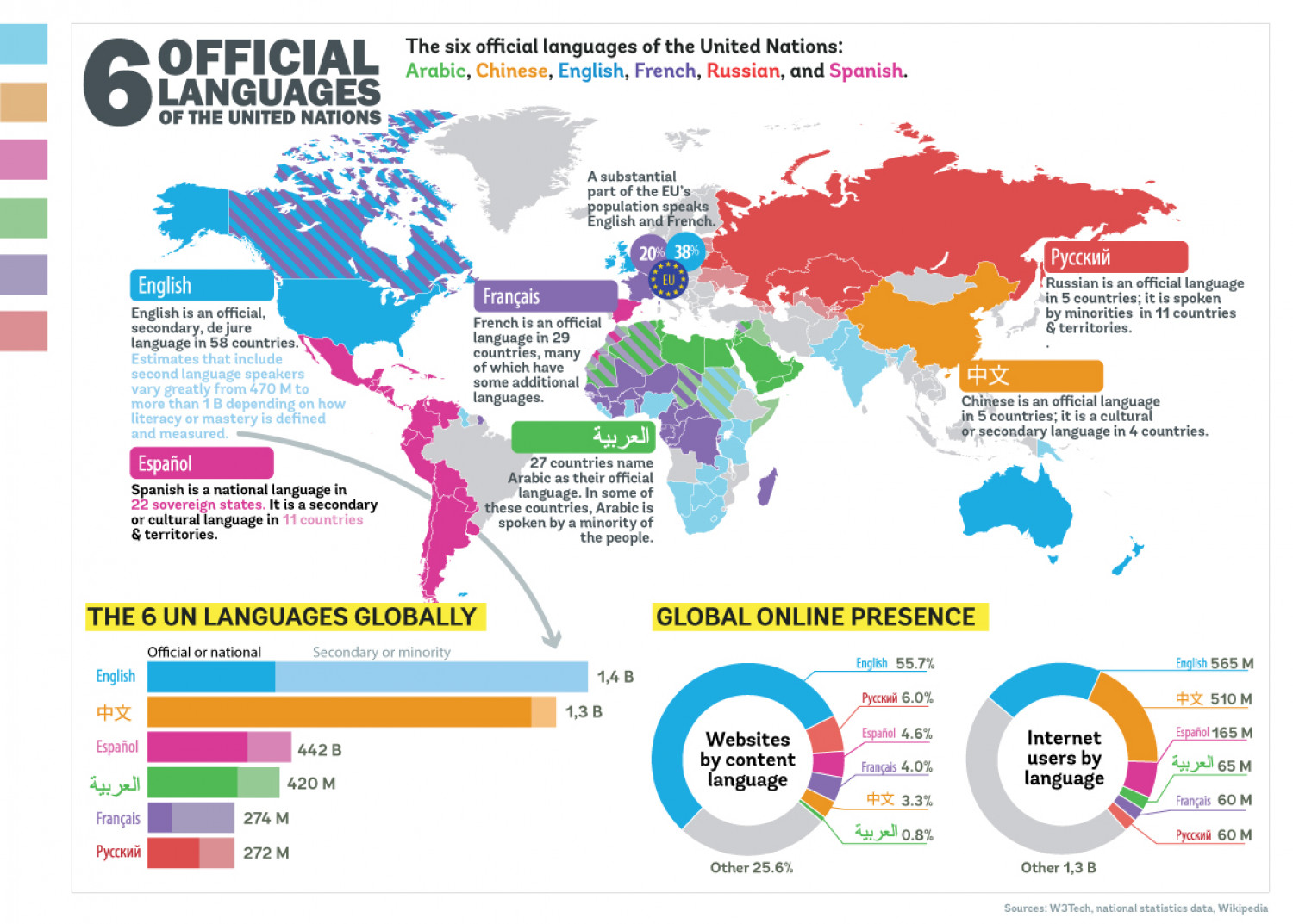 6 UN languages world-wide Infographic
