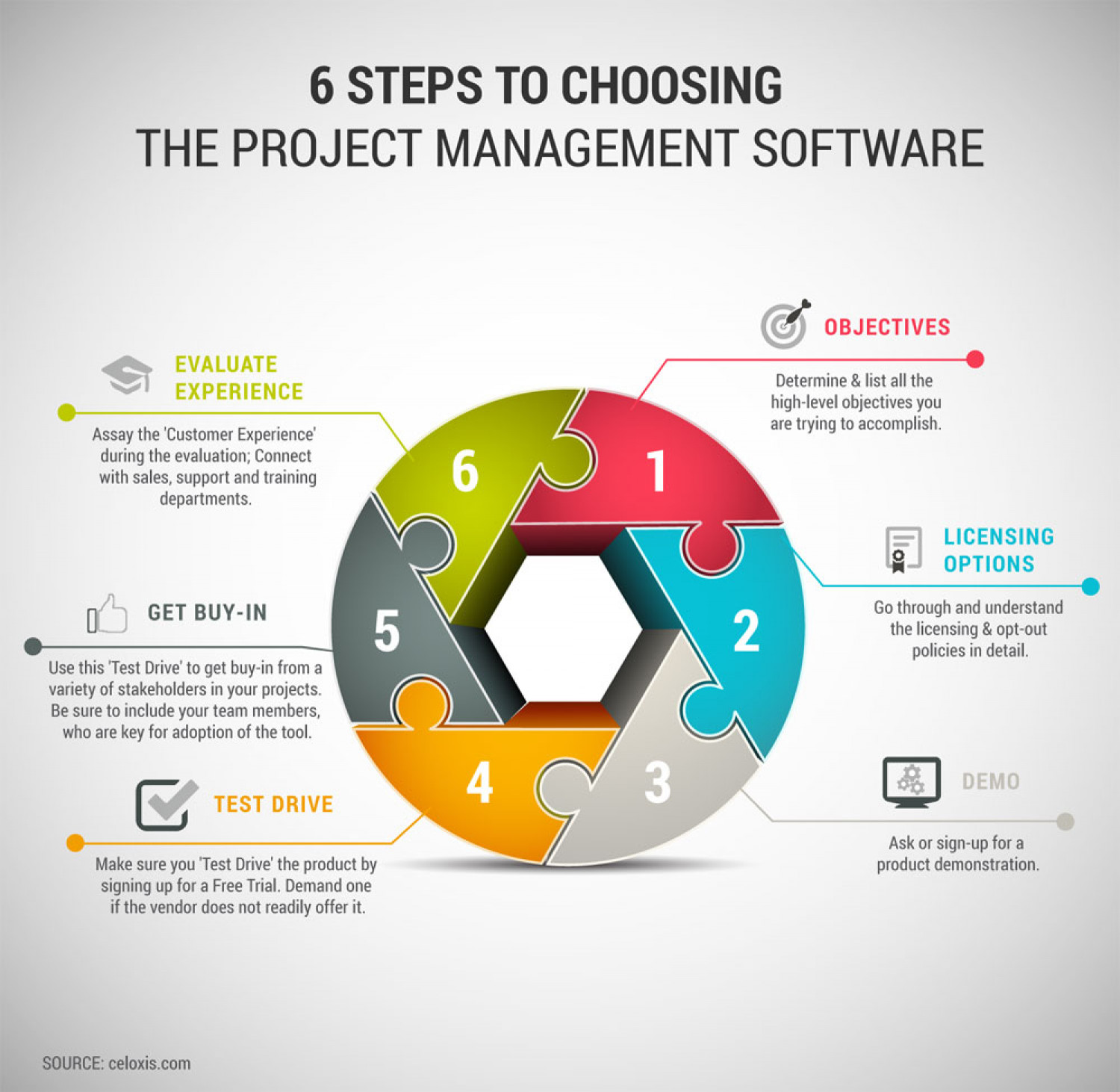 6 steps to choosing the project management software infographic