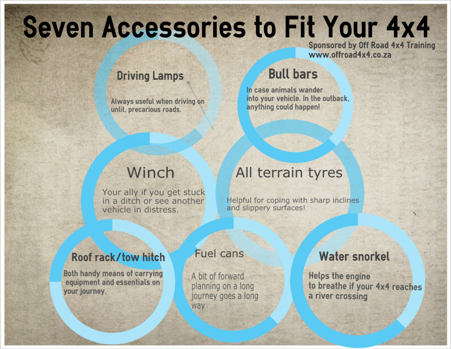 Seven Accessories to Fit Your 4x4 Infographic