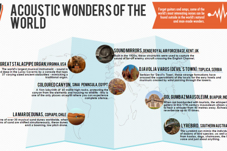 7 Acoustic Wonders of The World Infographic