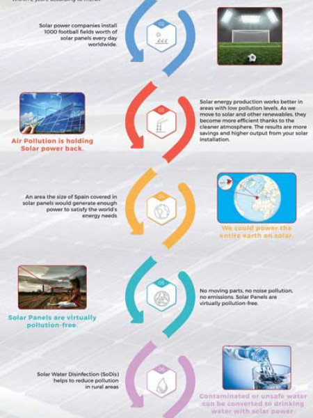 7 Amazing Solar Energy Facts Infographic
