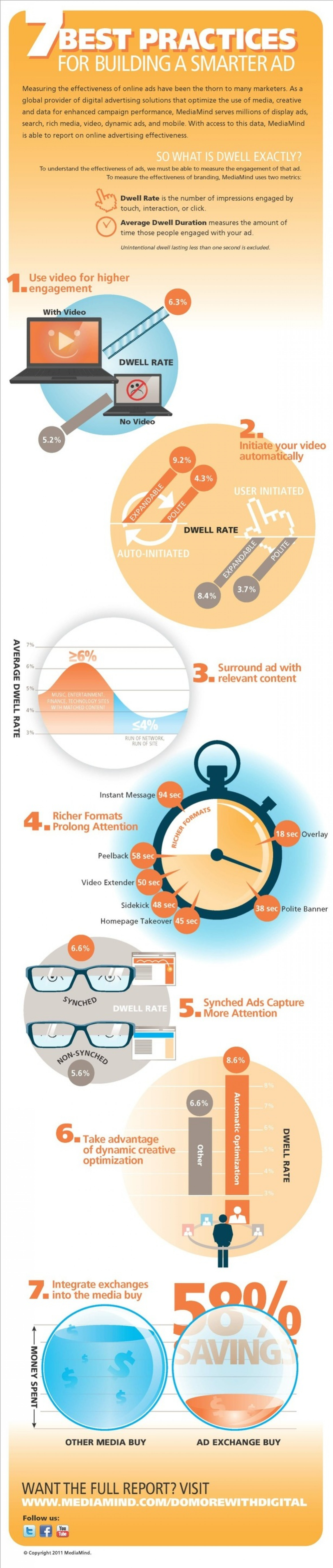 7 Best Practices for Building a Smarter Ad Infographic