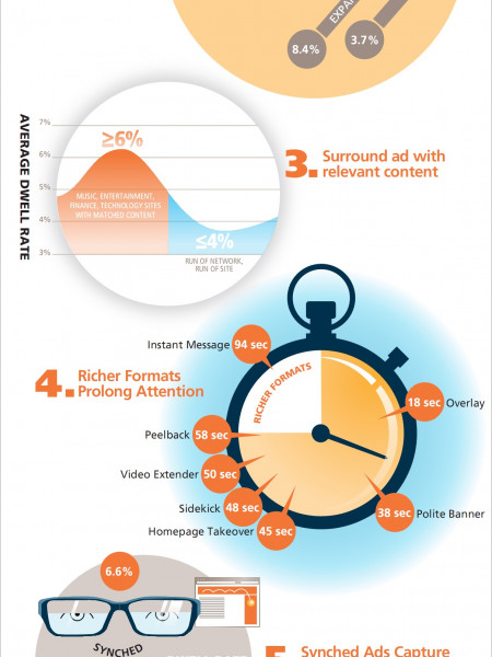 7 Best Practices for Building Smarter Ads Infographic