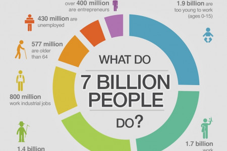 7 Billion People and Their Works Infographic