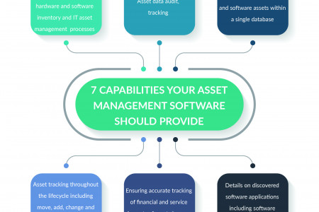 7 Capabilities Your Asset  Management Software  Should Provide Infographic
