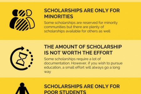 7 Common misconceptions about Scholarships Infographic