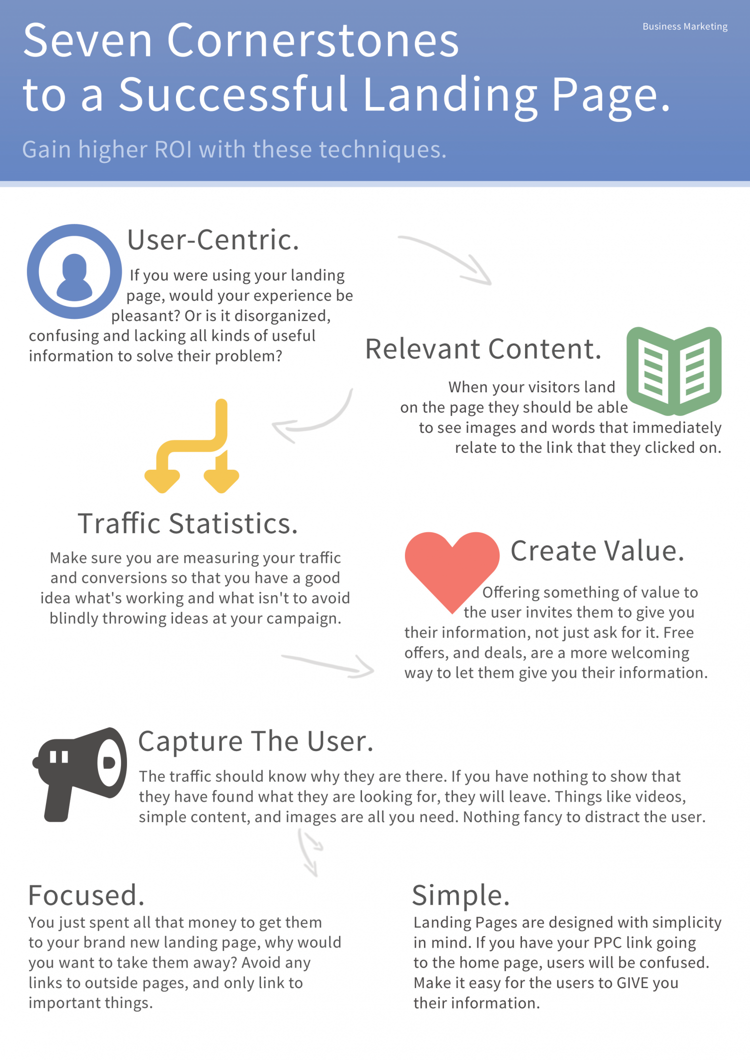 7 Cornerstones to a successful landing page Infographic
