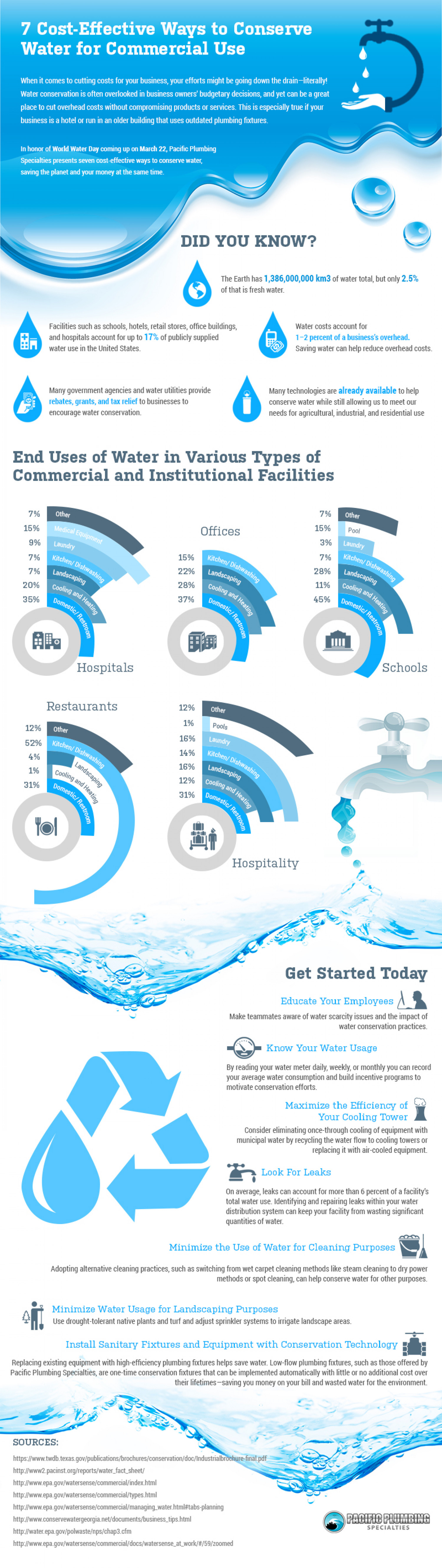 7 Cost-Effective Ways to Conserve Water for Commercial Use  Infographic