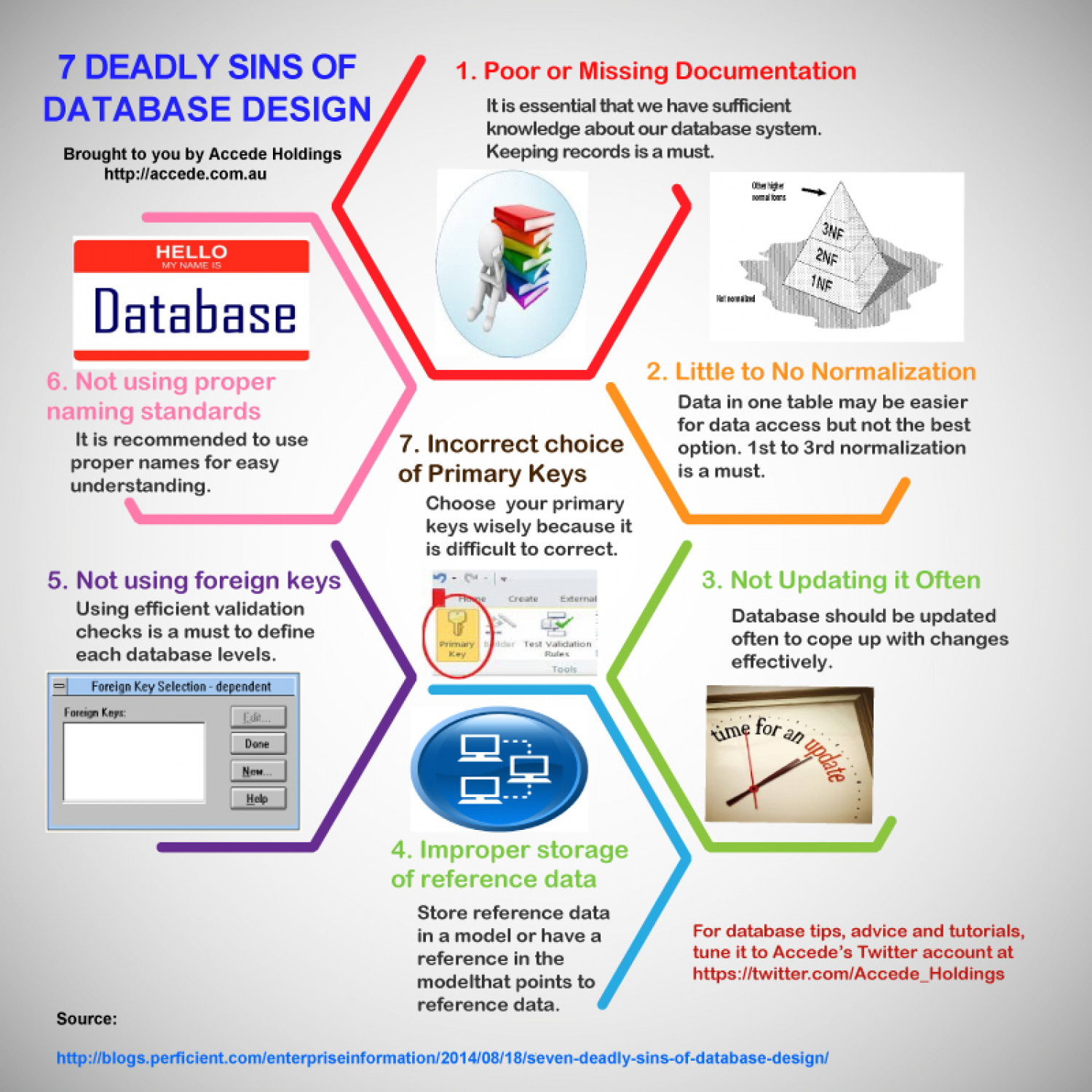 7 Deadly Sins of Database Design   Visual ly