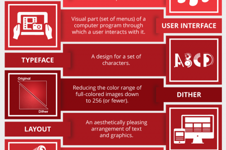 7 Design Jargons Every Entrepreneur Must Know! Infographic