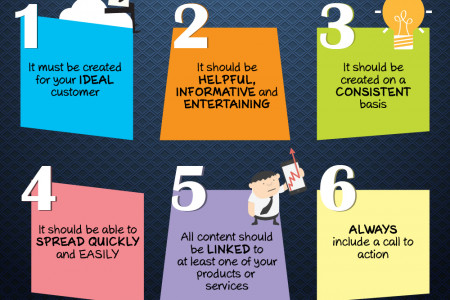 7 elements of SMART content Infographic