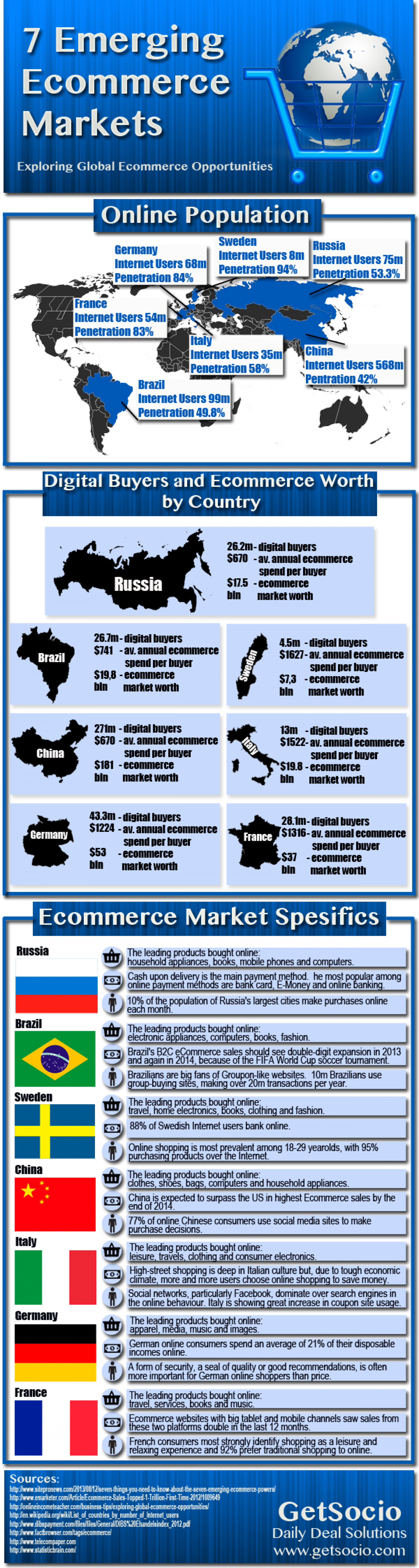 7 Emerging Ecommerce Markets Infographic
