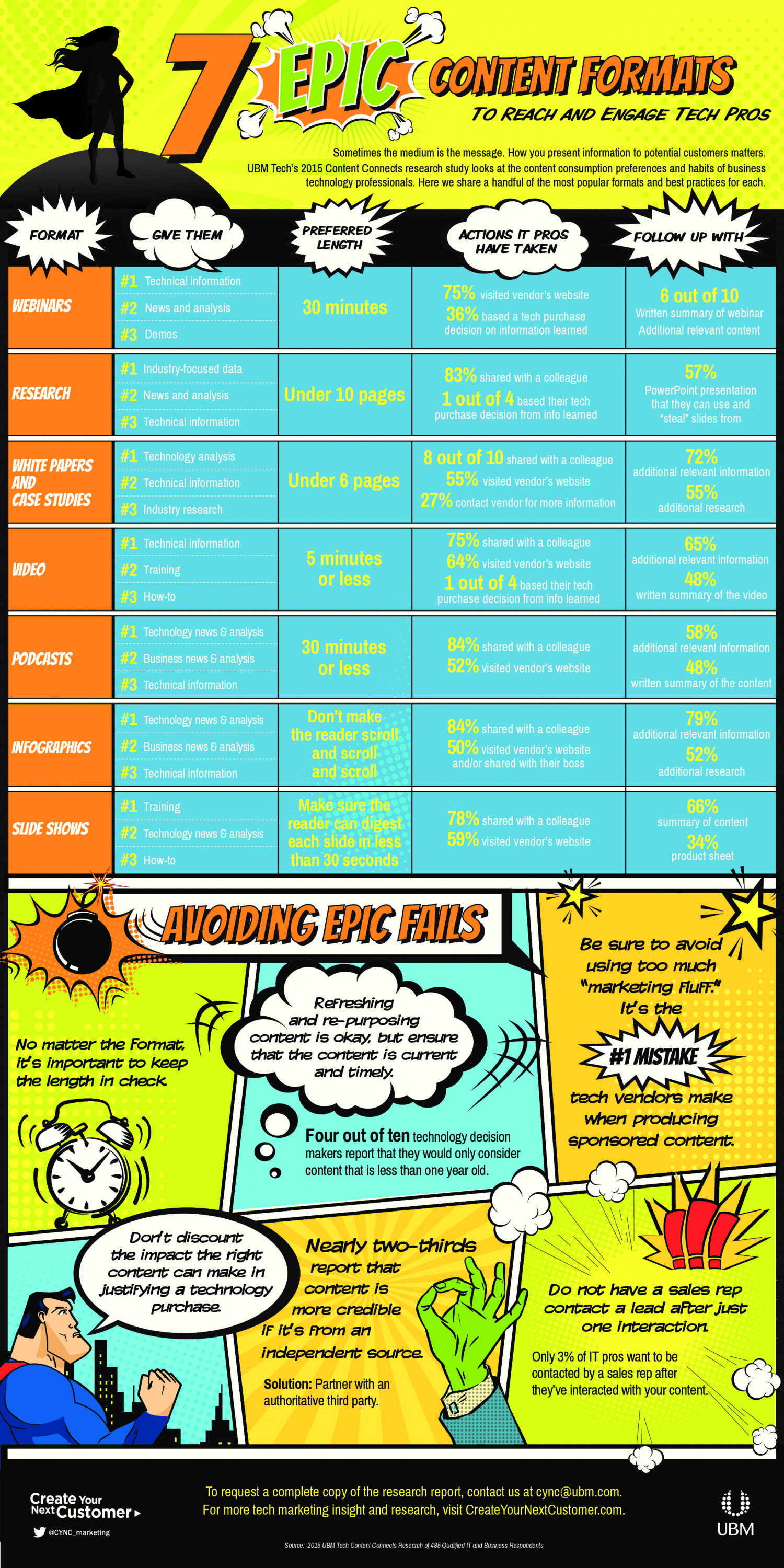 7 Epic Content Formats to Reach and Engage Tech Pros Infographic
