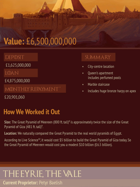 7 Epic Game of Thrones Castles and How Much They'd Cost You to Buy in Real Life Infographic