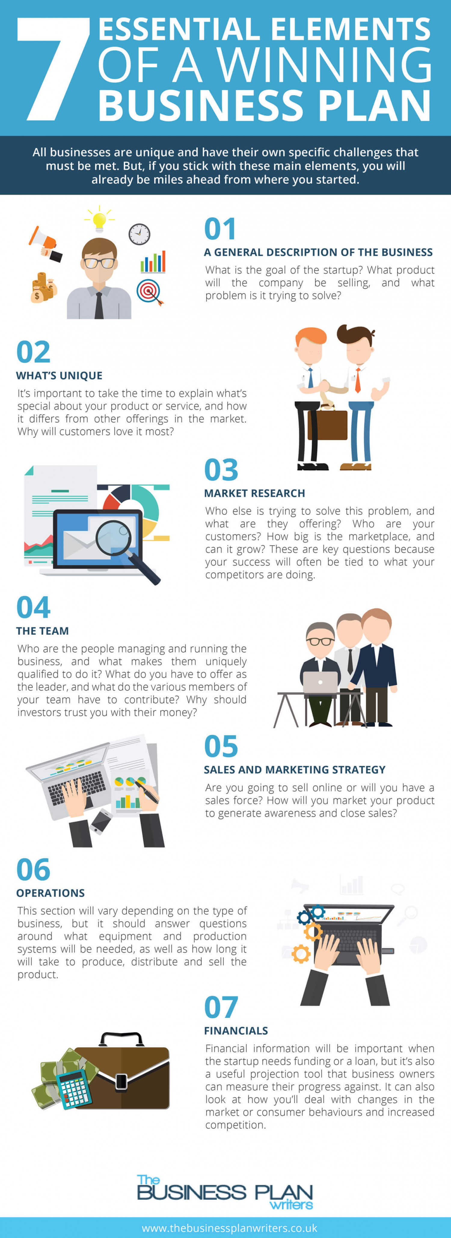 7 Essential Elements of a Winning Business Plan Infographic