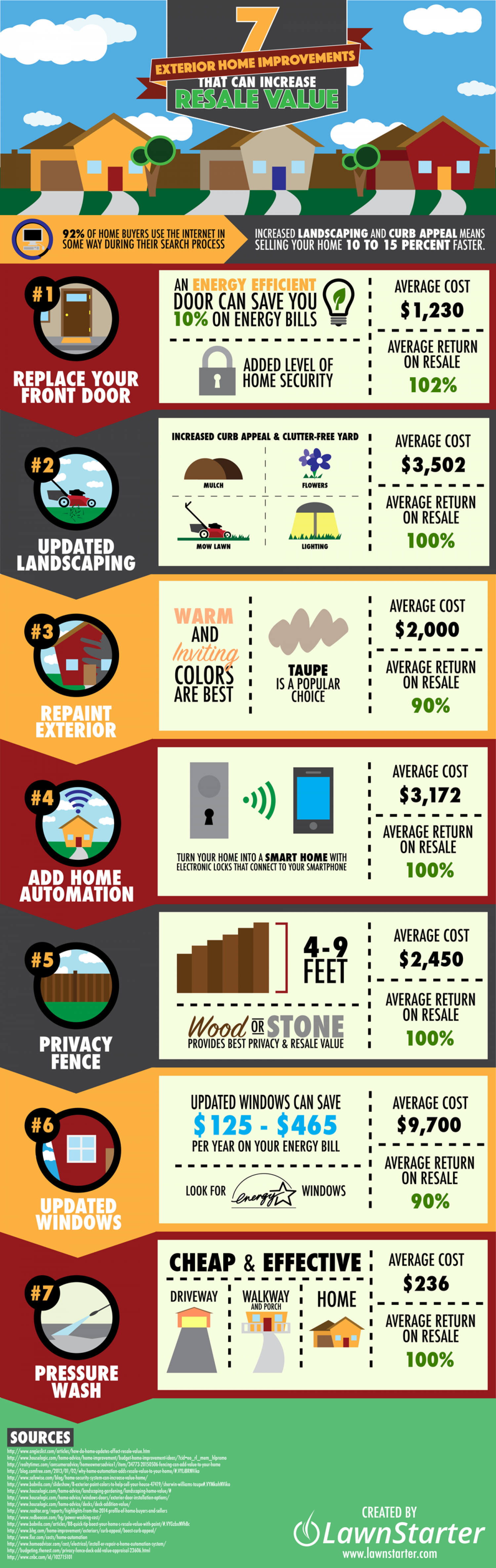 7 Exterior Home Improvements That Can Increase Resale Value Infographic