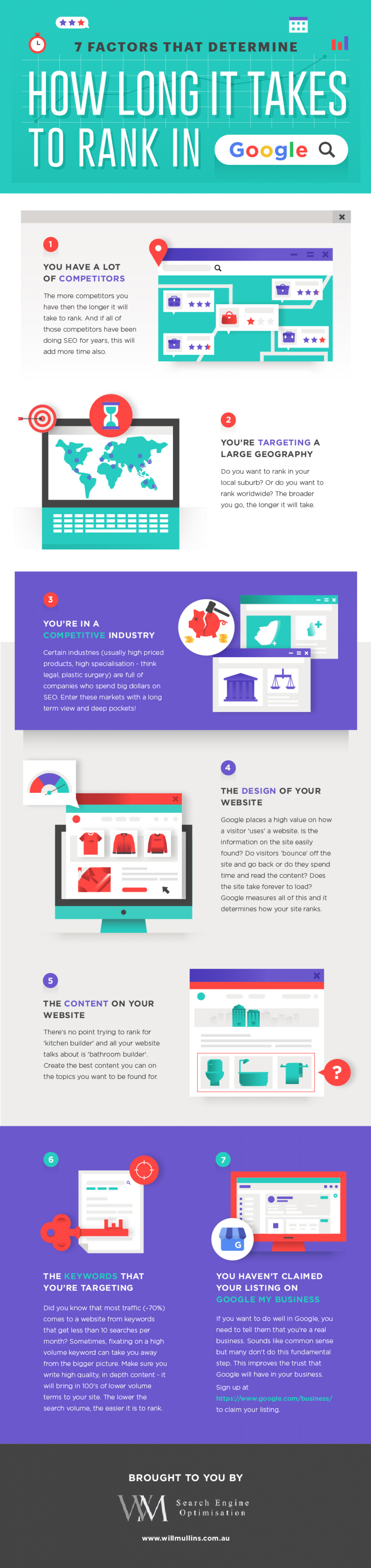 7 Factors that Determine How Long It Takes to Rank in Google Infographic