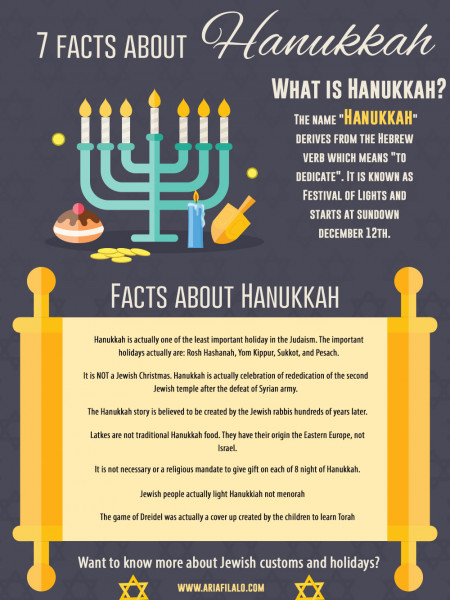 7 facts about Hanukkah- Ari Afilalo Infographic