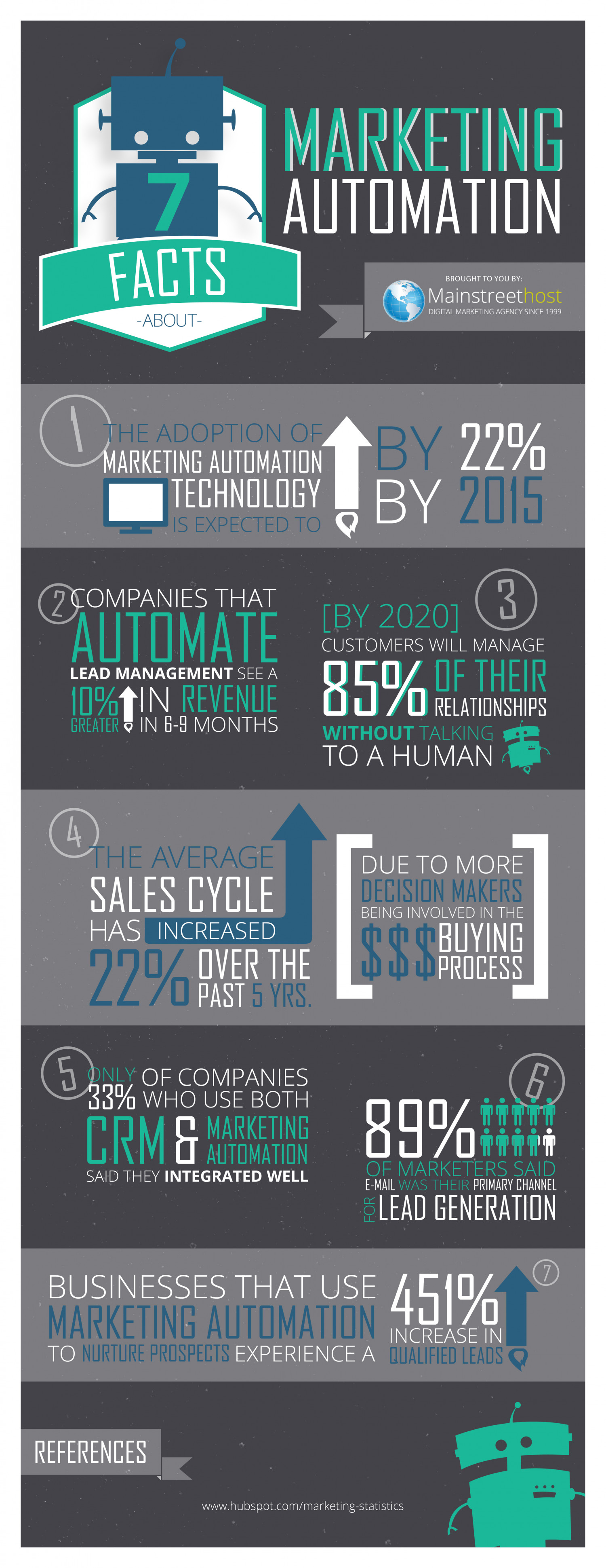 7 Facts About Marketing Automation Infographic