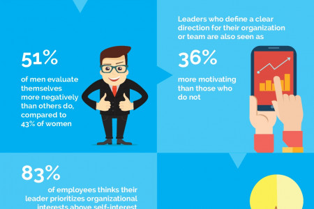 7 facts you didn't know about leadership Infographic