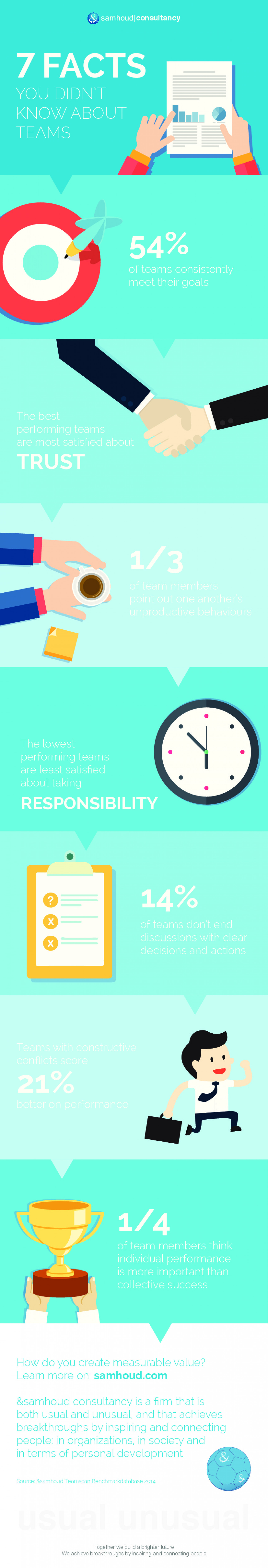 7 facts you didn't know about teams Infographic