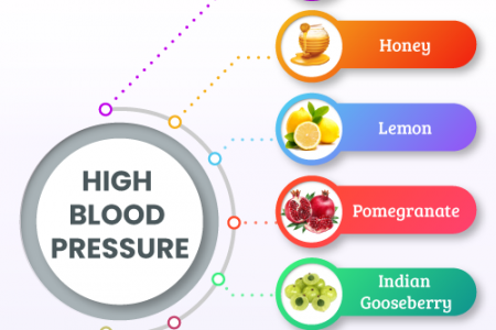 7 Foods That Help Cut Down High Blood Pressure Infographic