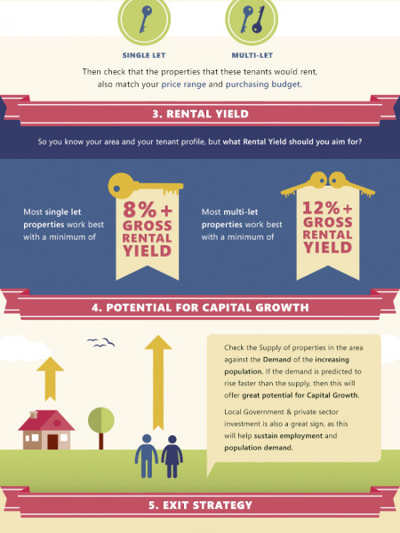 7 Golden Property Investment Rules Infographic