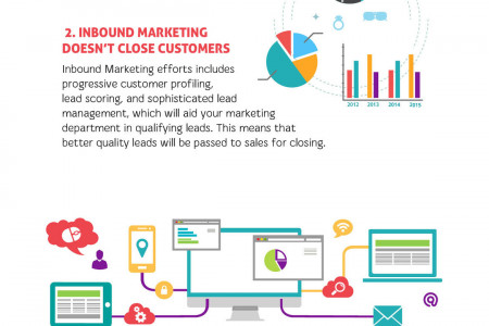 7 Inbound Marketing Myths Infographic