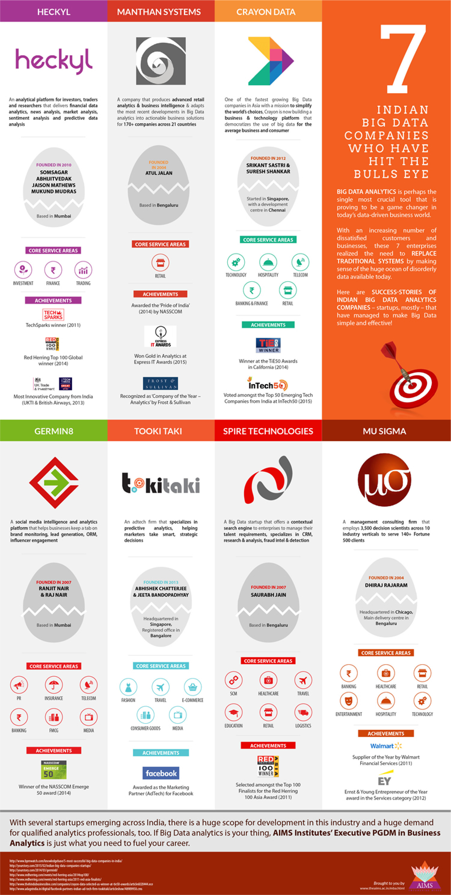 7 Indian Big Data Companies Who Have Hit The Bulls Eye Infographic