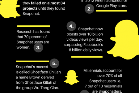 7 Interesting Facts About Snapchat Infographic