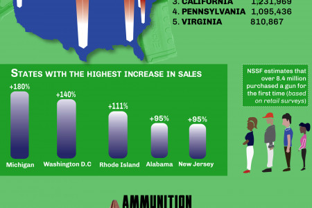 7 Key Stats About the Firearm Industry in 2020 Infographic