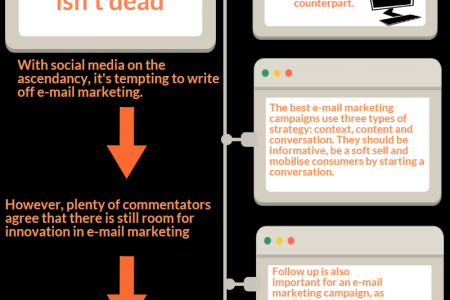 7 marketing fundamentals every campaign needs  Infographic
