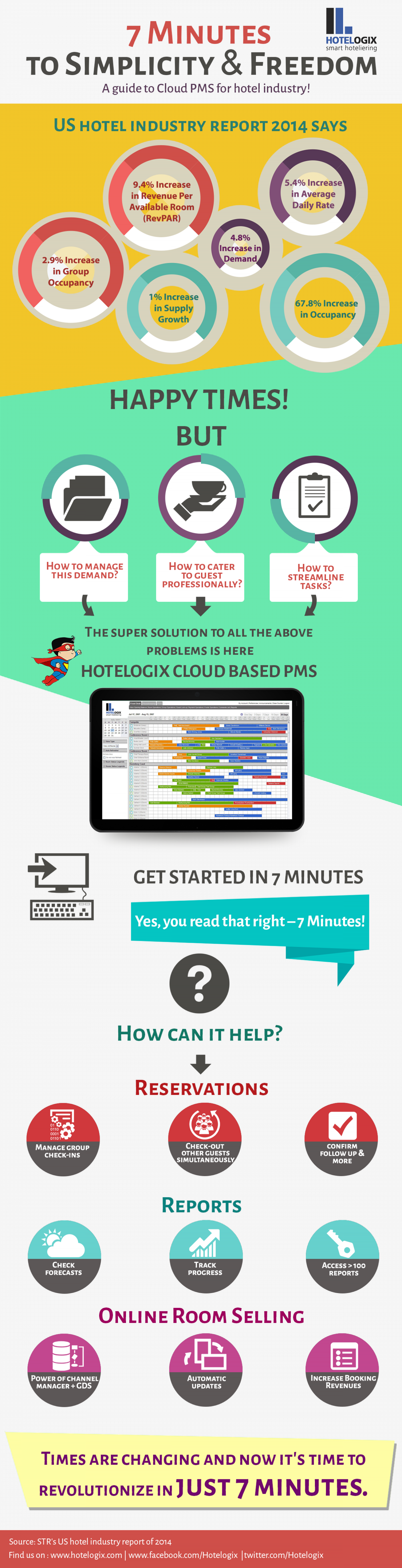 7 minutes to simplicity & freedom - A guide to cloud PMS Infographic