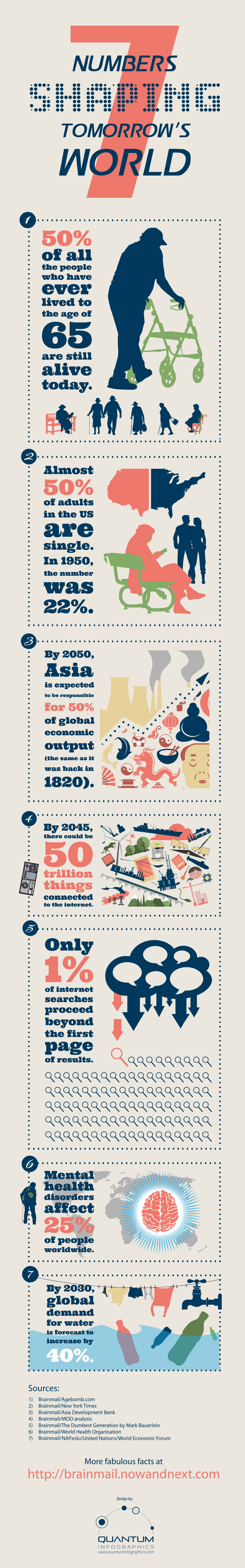 7 Numbers Shaping Tomorrow's World Infographic