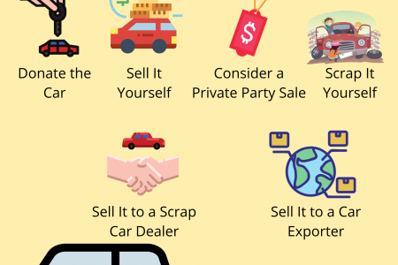 7 Options on How to Get Rid of Your Car Infographic