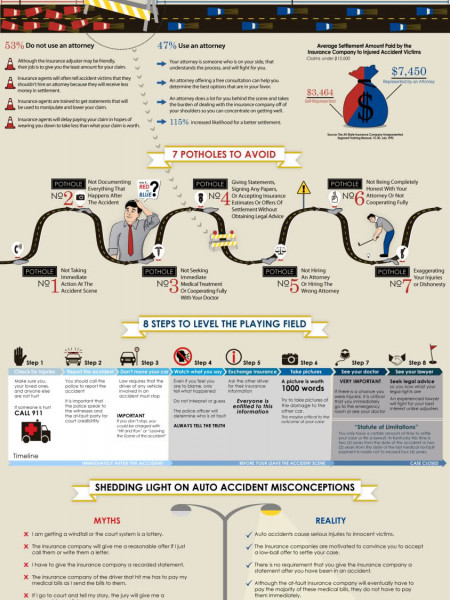 7 Potholes That Can Wreck Your Kentucky Accident Case Infographic