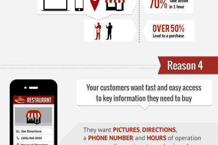 7 Reasons Why Small Business Owners Need Mobile Websites Now Infographic