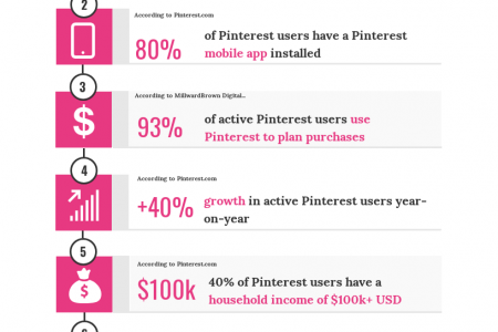 7 Reasons Why You Need To Market Your Website On Pinterest Infographic