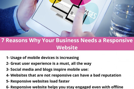 7 Reasons Why Your Business Needs a Responsive Website Infographic