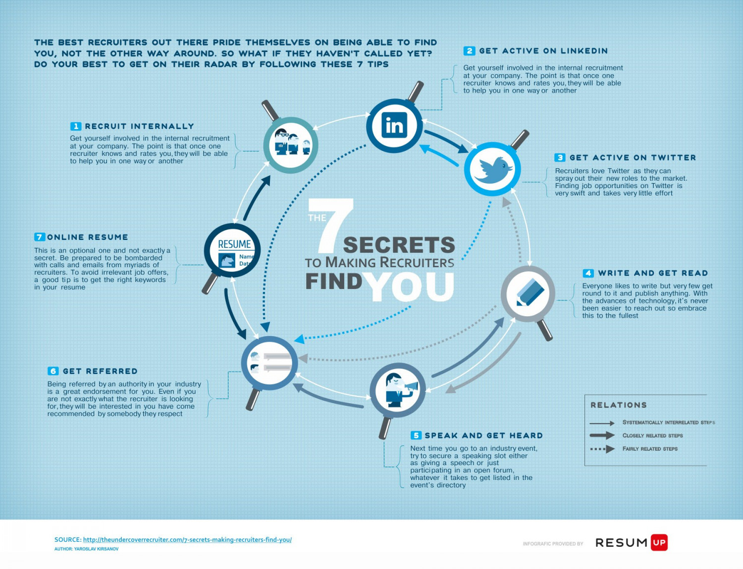 7 secrets to making recruiters find you Infographic