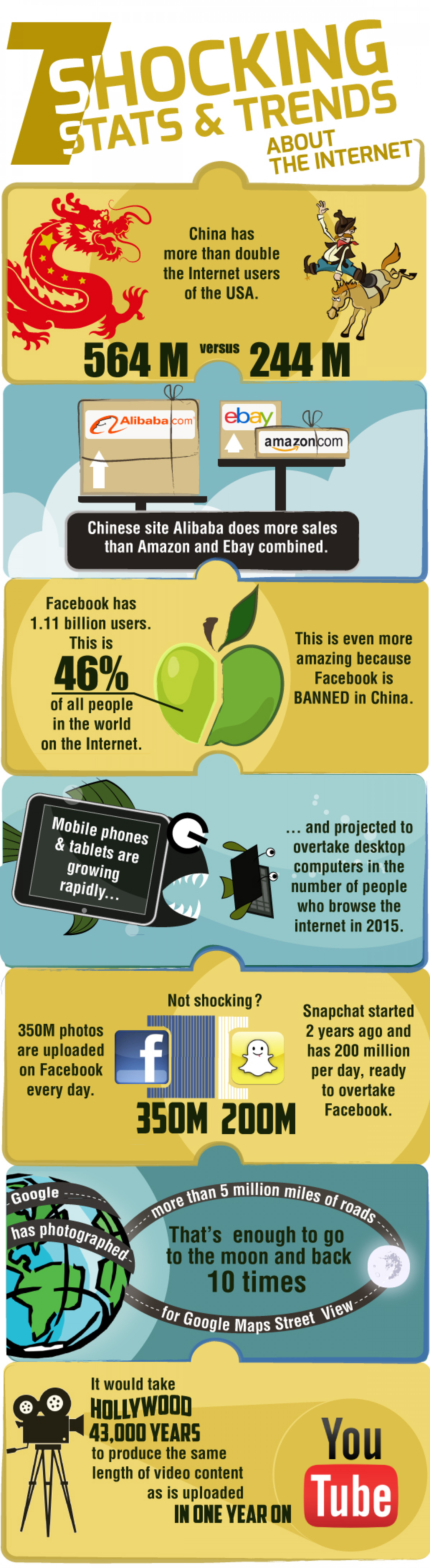 7 Shocking Stats & Trends about the Internet Infographic