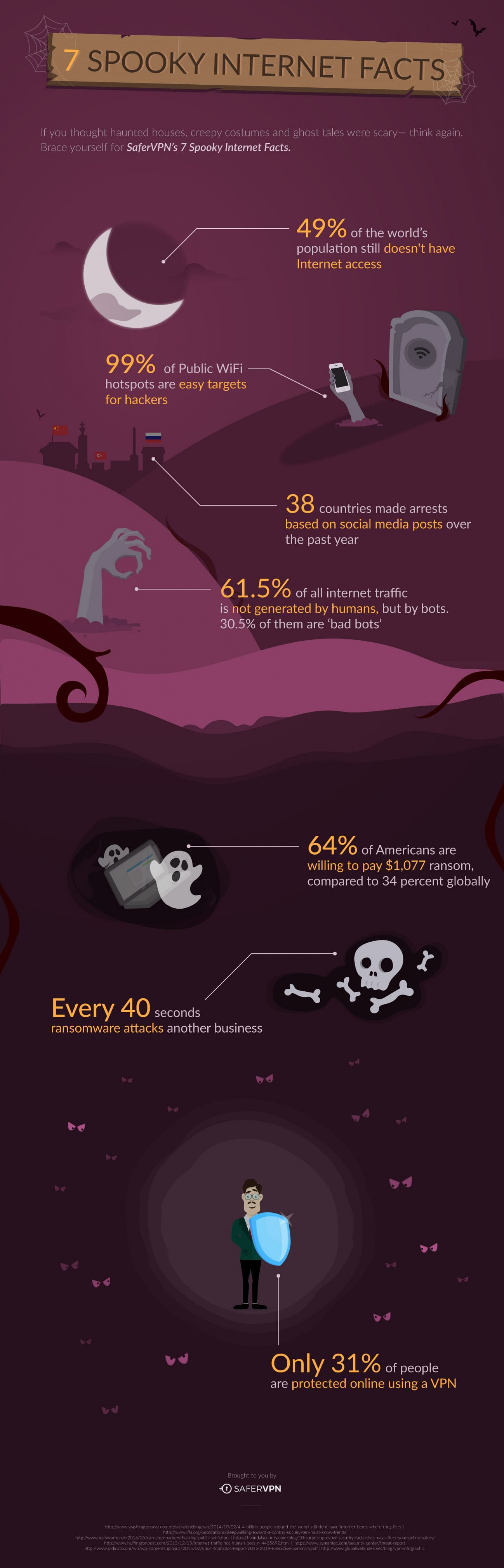 7 Spooky Internet Facts  Infographic