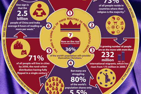 7 Stats to Help You Serve the King in 2015 Infographic