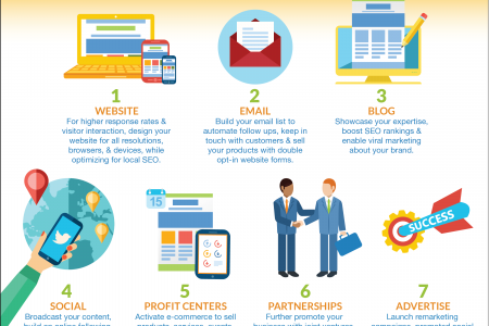 7 Step to Grow Your Business Online  Infographic