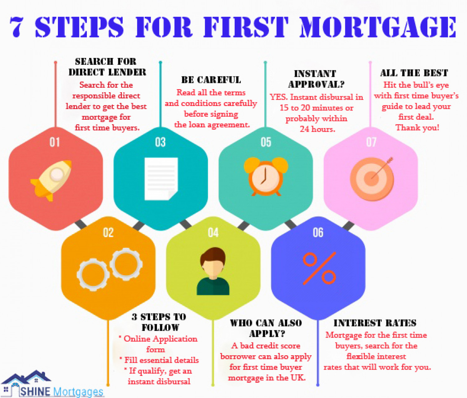 7 Steps For First Mortgage Infographic