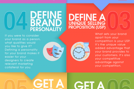 7 Steps for Successful Online Branding of your Business Infographic