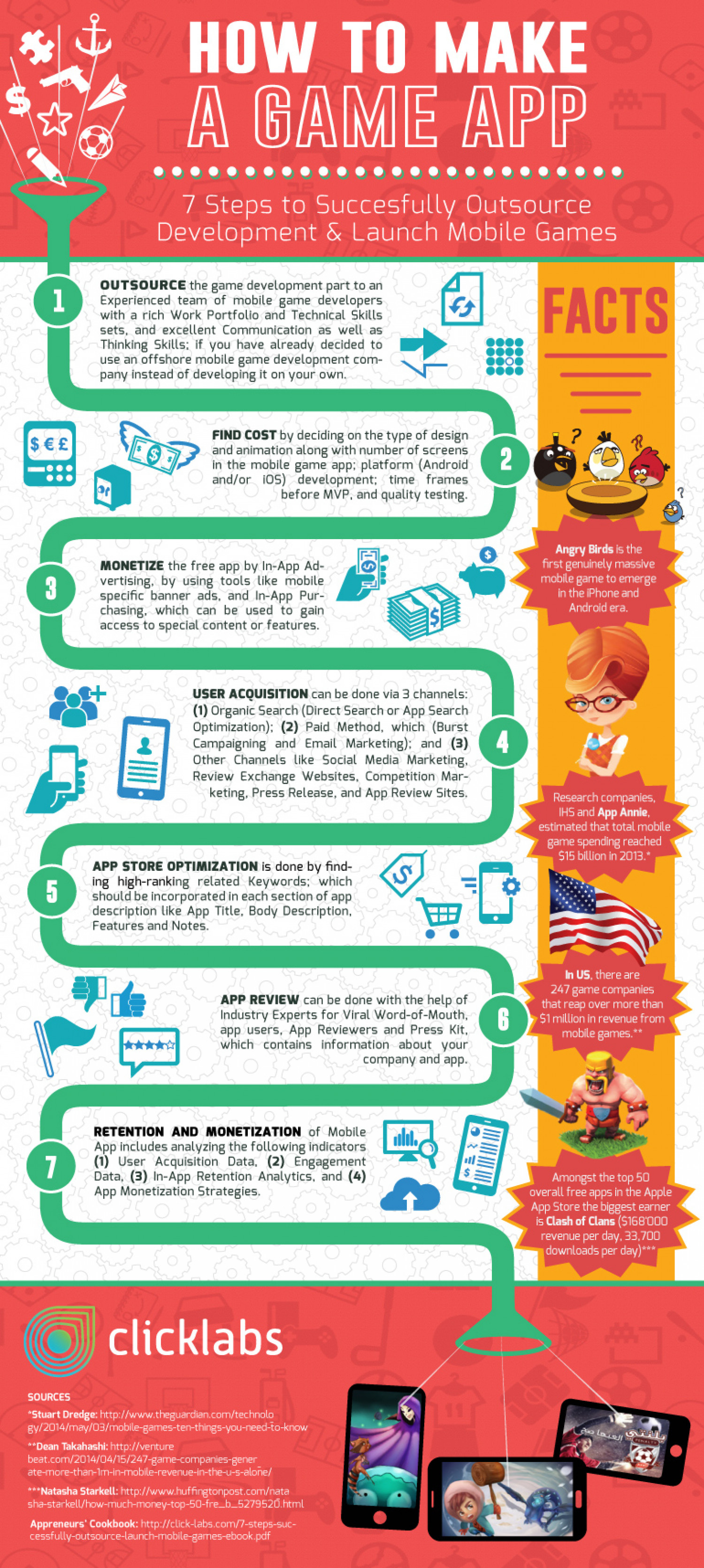 How to Make a Game App Infographic