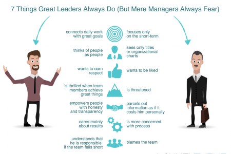 7 Things Great Leaders Always Do (But Mere Managers Always Fear) Infographic