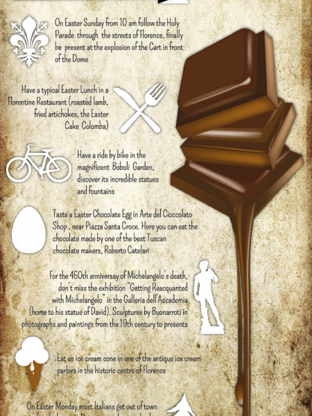 Florence - 7 Things to do at Easter Time Infographic